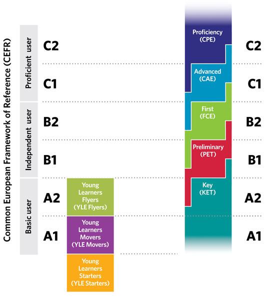 Gráfico niveles de inglés